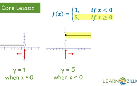 how to draw cube root graph