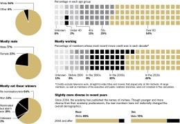 Oscar Academy Demographics thumbnail