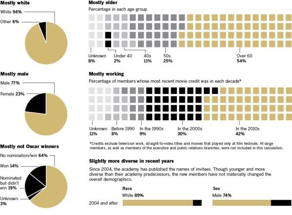 Oscar_academy_demographics.jpeg