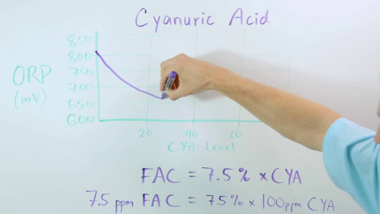 Understanding orp oxidation reduction potential nvjuhfo Gallery
