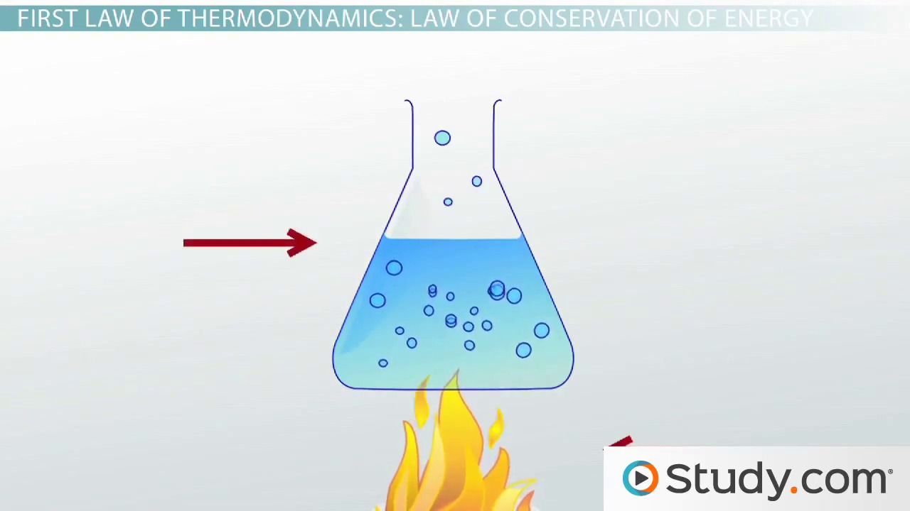 first law of thermodynamics law of conservation of energy video first law of thermodynamics law of conservation of energy video lesson transcript study com
