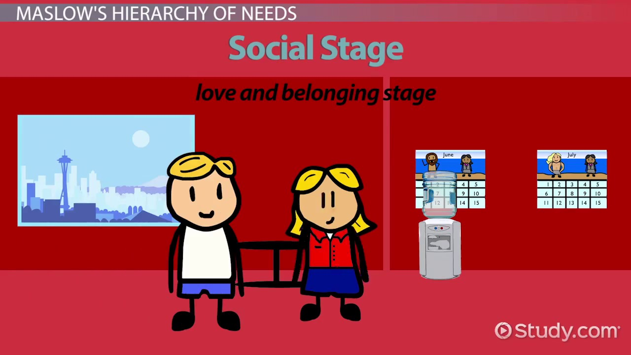 the need for social belonging Ideology, socialization - the need for societal belonging | 1003087 this combined with all the youthful adultвђ™s time of life that can bring great social, private, and cognitive alterations, supplies ripe conditions for finding an identity that will also feed the needs of self-esteem in belonging.