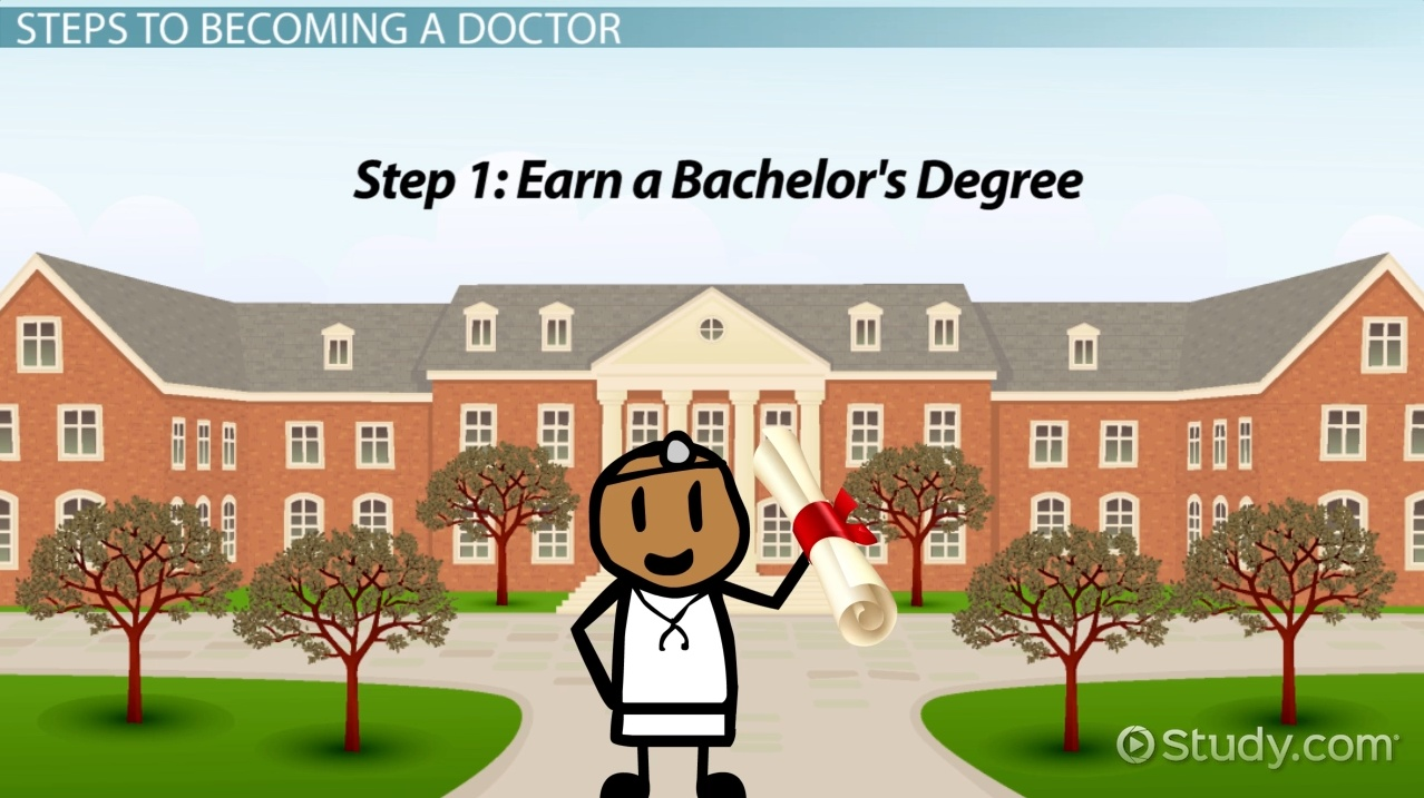 Steps to become Doctor of Medicine?