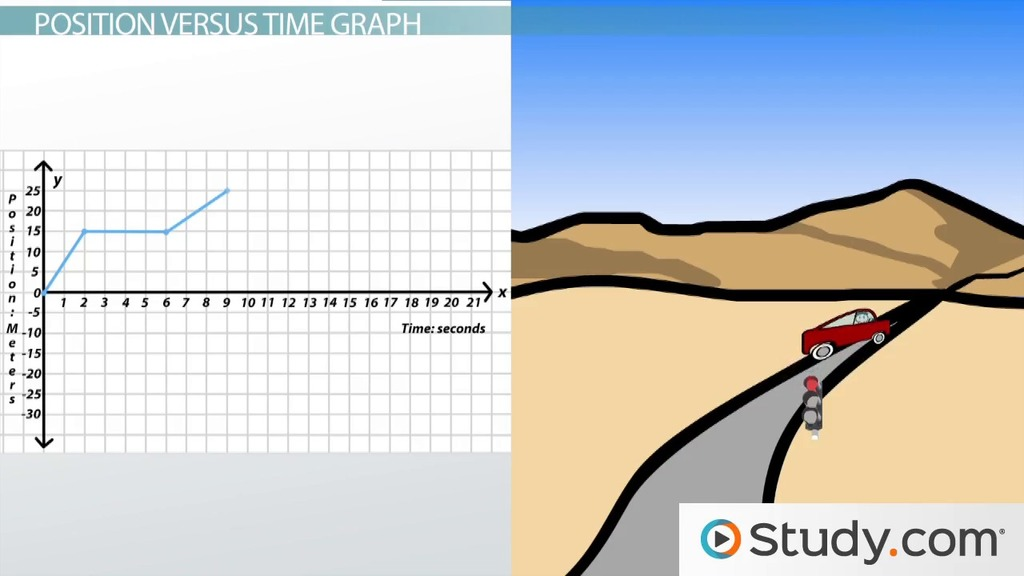Using Position vs Time Graphs to Describe Motion Video Lesson – Position Time Graph Worksheet