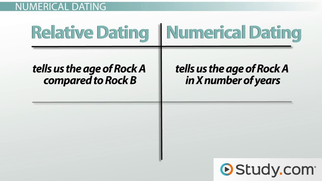Relative age dating in a sentence