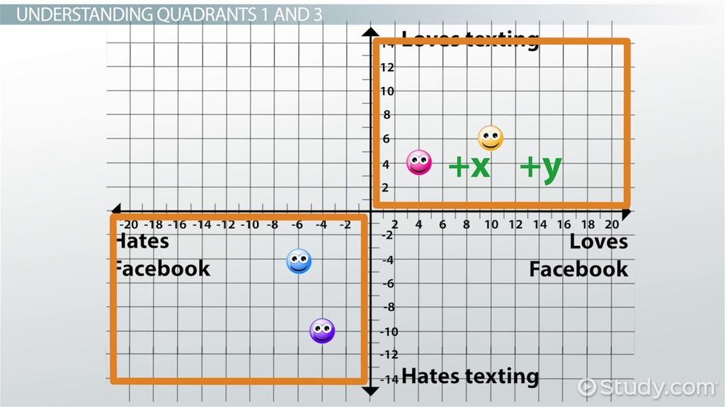 Graph Quadrants: Examples & Definition - Video & Lesson Transcript ...