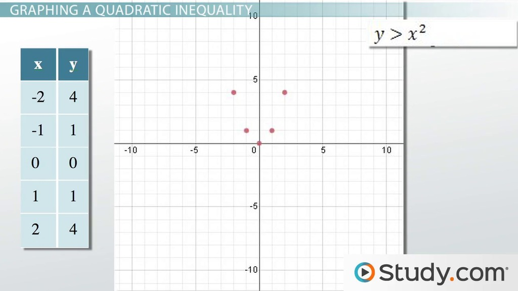 Graphing a System of Quadratic Inequalities Examples Process – Graphing System of Inequalities Worksheet