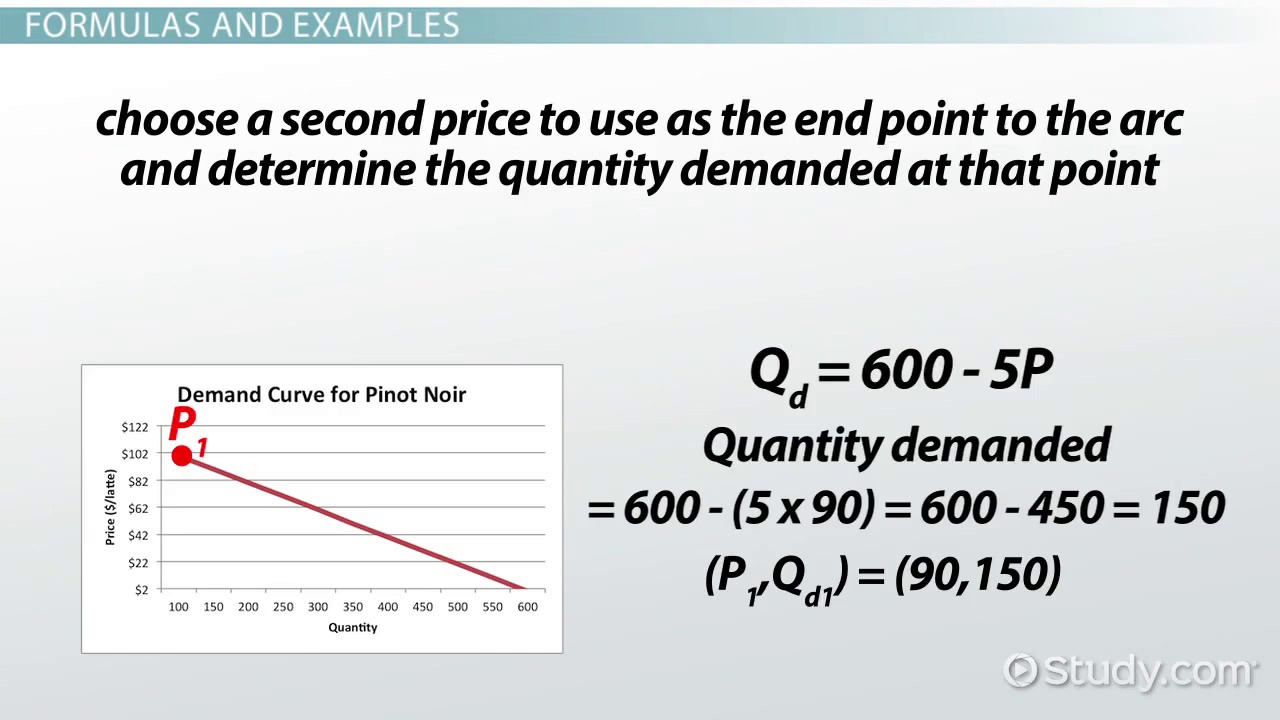 The Elasticity of Demand: Definition, Formula & Examples - Video ...