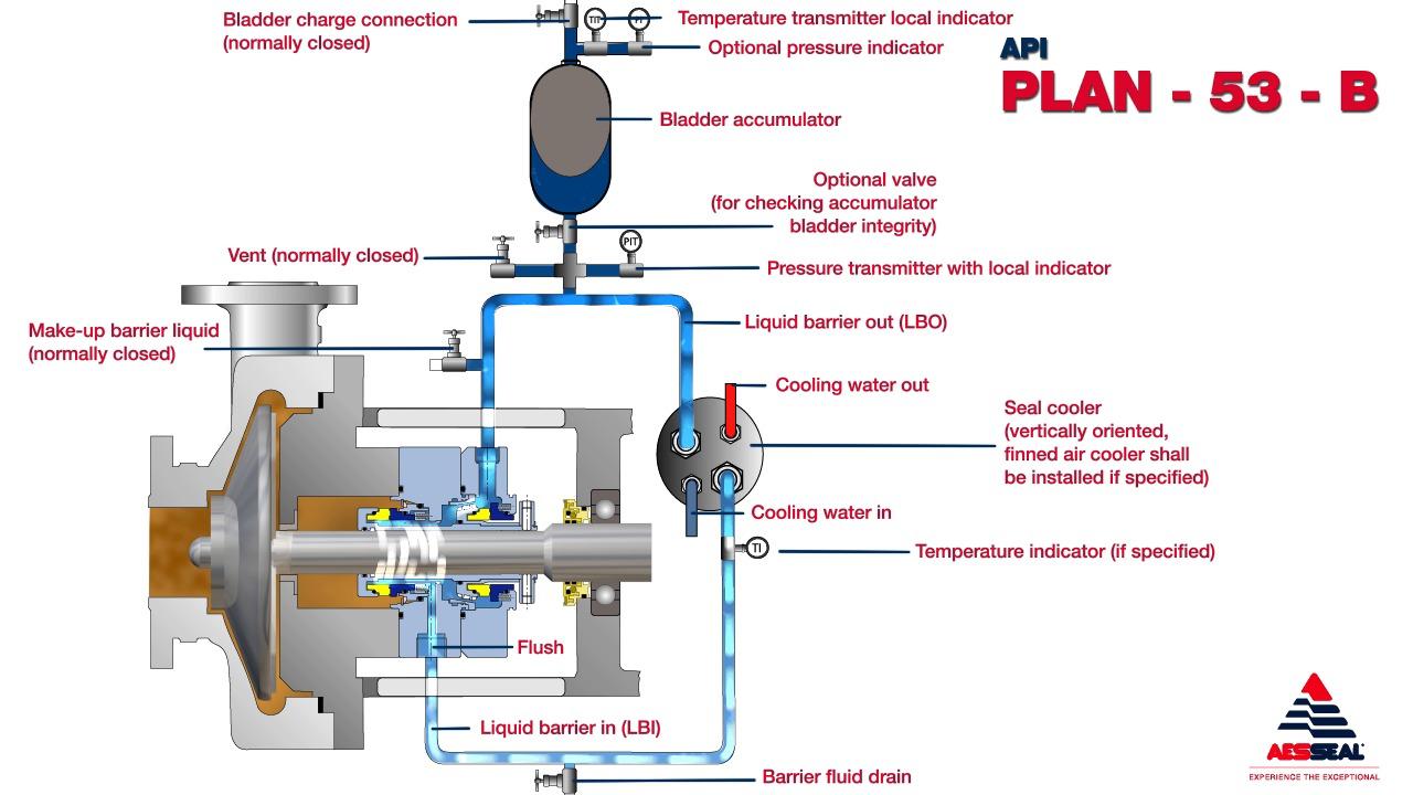 Seal flush diagram wiring library