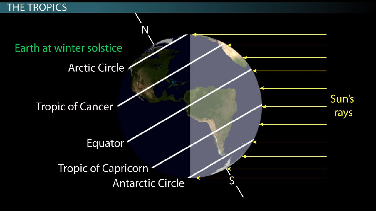 The Equator the Tropics of Cancer  Capricorn Association with