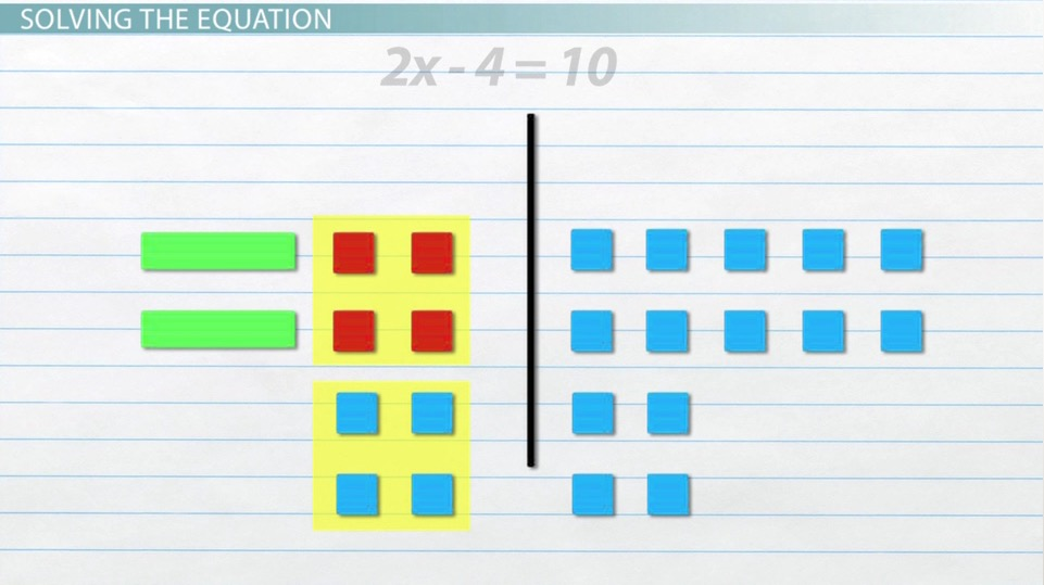 How to Use Algebra Tiles to Model Solve Equations Video – Algebra Tiles Worksheets