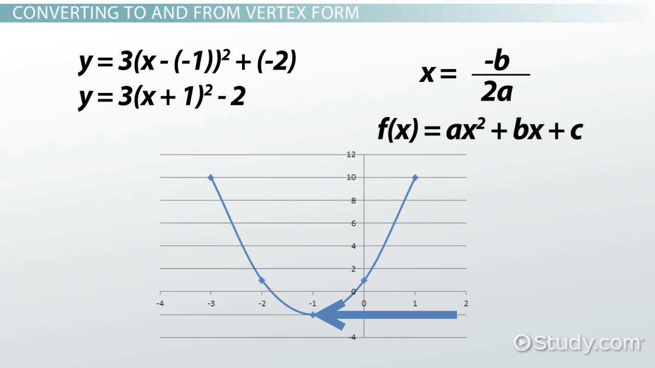 Vertex Form: Equation & Functions - Video & Lesson Transcript ...
