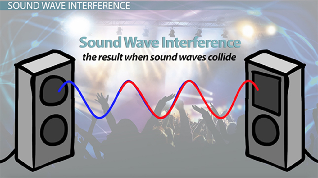 How Sound Waves Interact Definitions Examples Video Lesson – Wave Interactions Worksheet