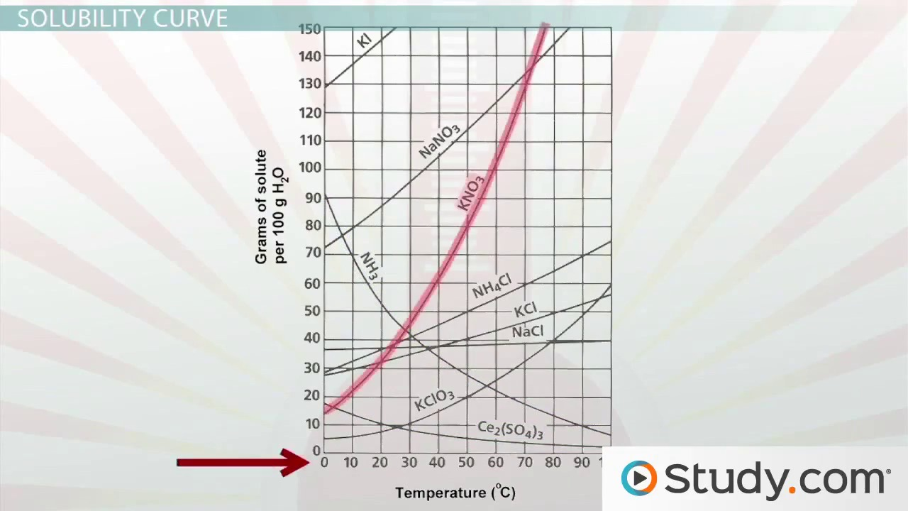 Phase Changes and Heating Curves Video Lesson Transcript – Heating Cooling Curve Worksheet