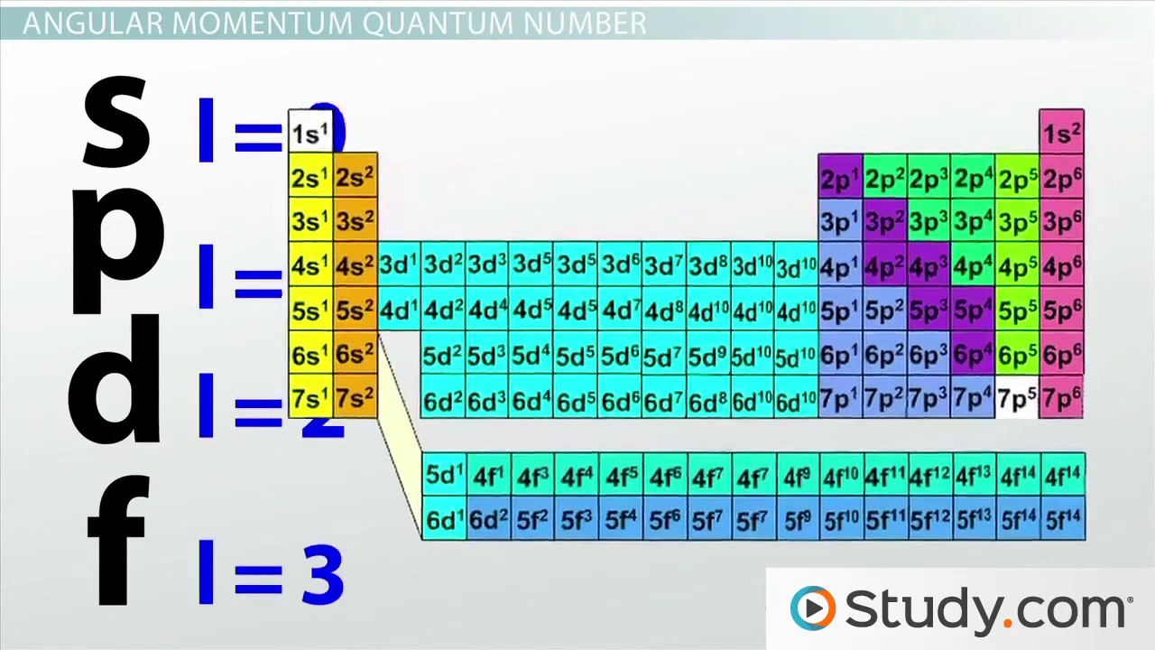 quantum numbers According to the quantum-mechanical theory of the atom, any electron within an atom can be described by using a set of four unique numbers known as quantum numbers.