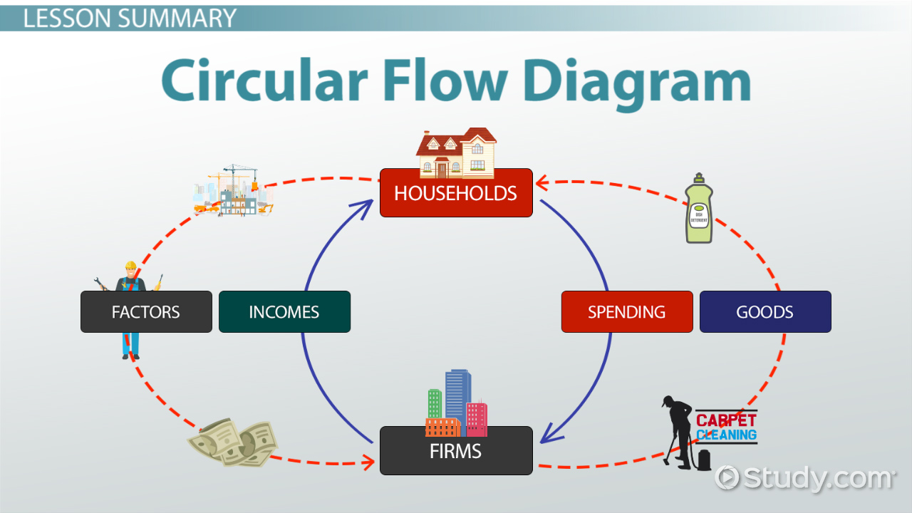 Circular Flow Diagram in Economics: Definition & Example - Video ...
