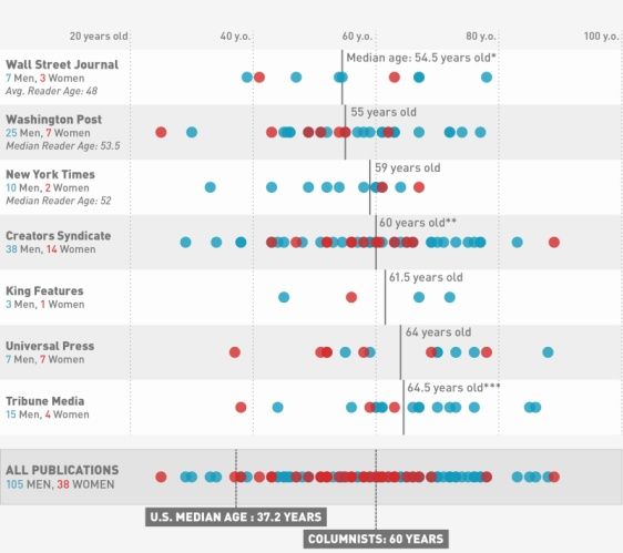 U.S.+Opinions+Columnists+chart