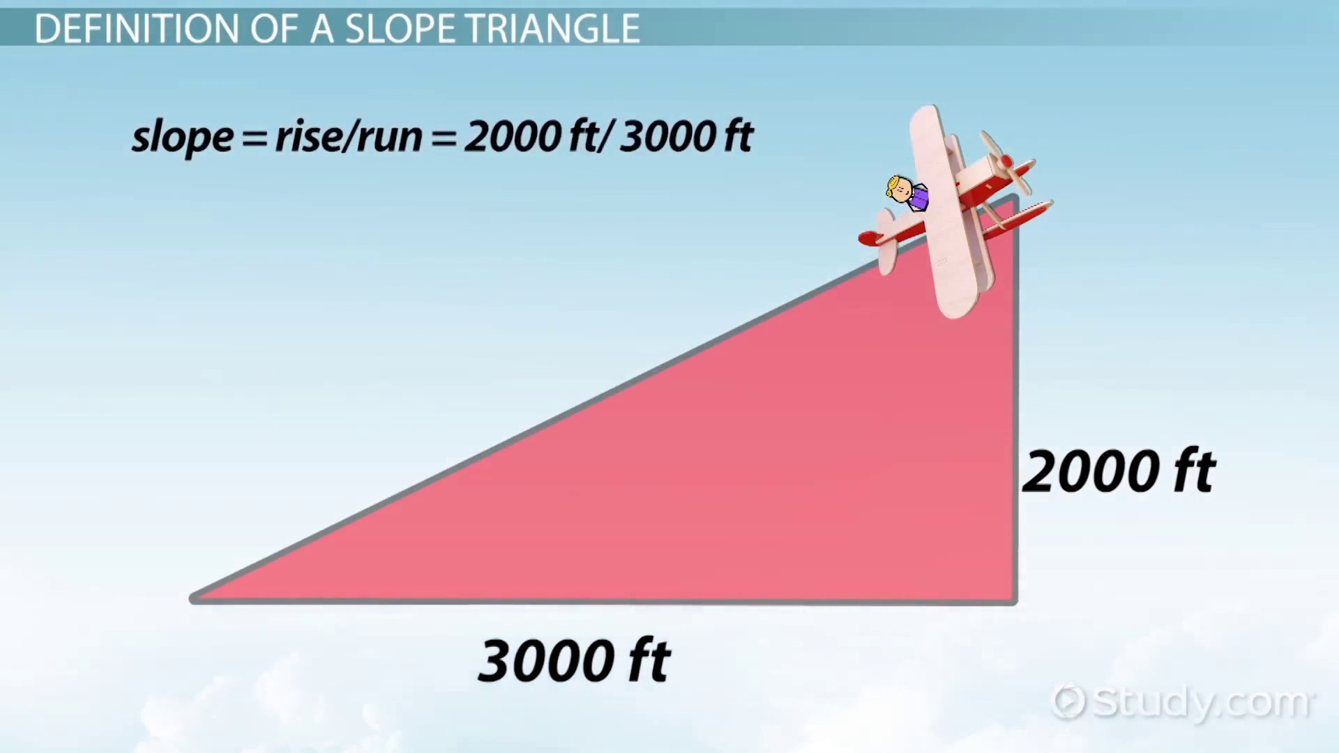 Slope Triangle: Definition & Concept  Video & Lesson Transcript  Study