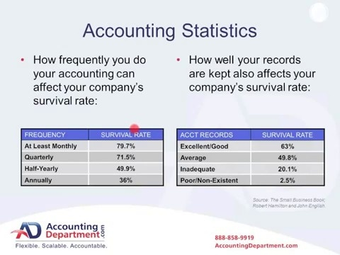 Wistia video thumbnail - How Virtual Accounting and Bookkeeping Help You Build A Better Business
