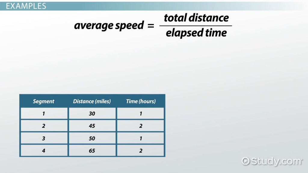 Calculating Average Speed Formula Practice Problems Video – Speed Problem Worksheet