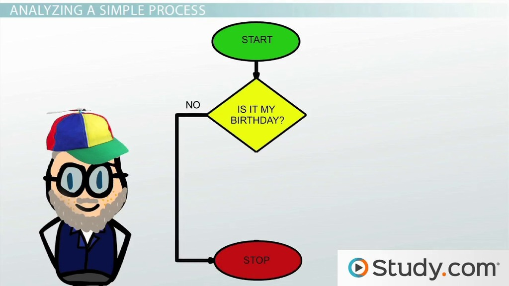 Analysis And Design Tools Definition Flow Charts Introduction