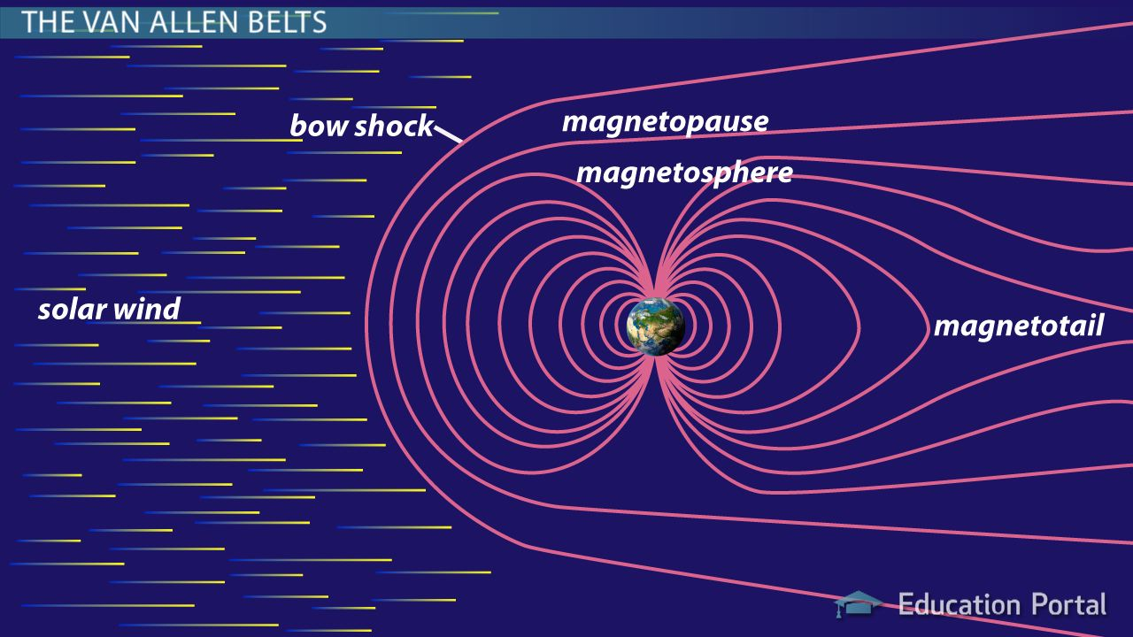 Image result for magnetosphere