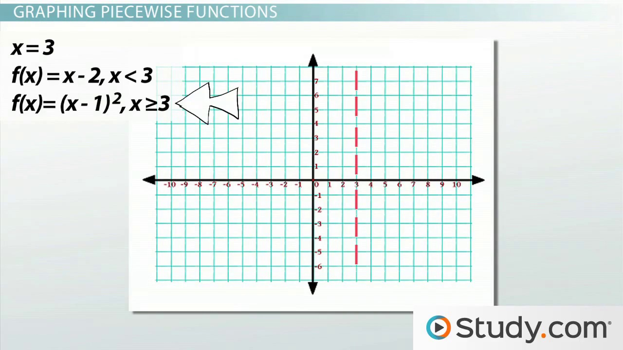 How To Graph Piecewise Functions
