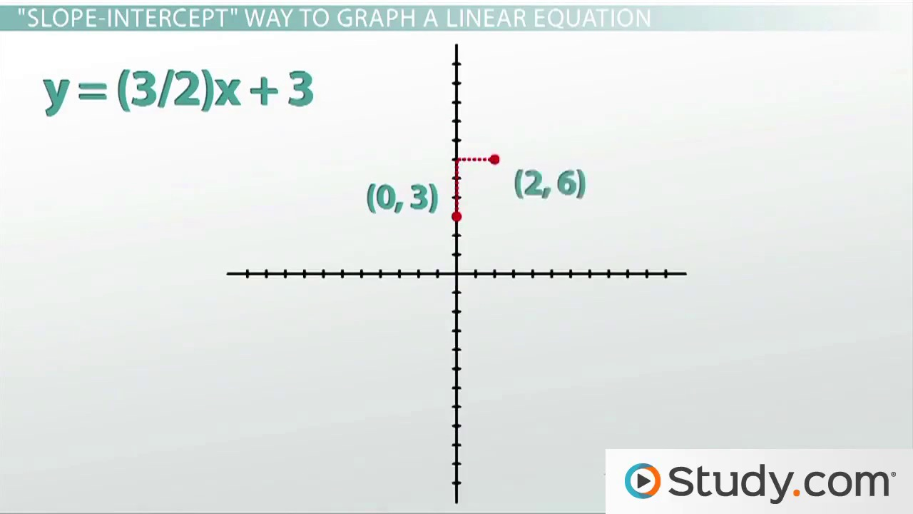Linear Equations: Intercepts, Standard Form And Graphing  Video & Lesson  Transcript  Study