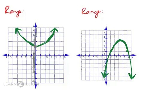 how to find domain and range of a graph