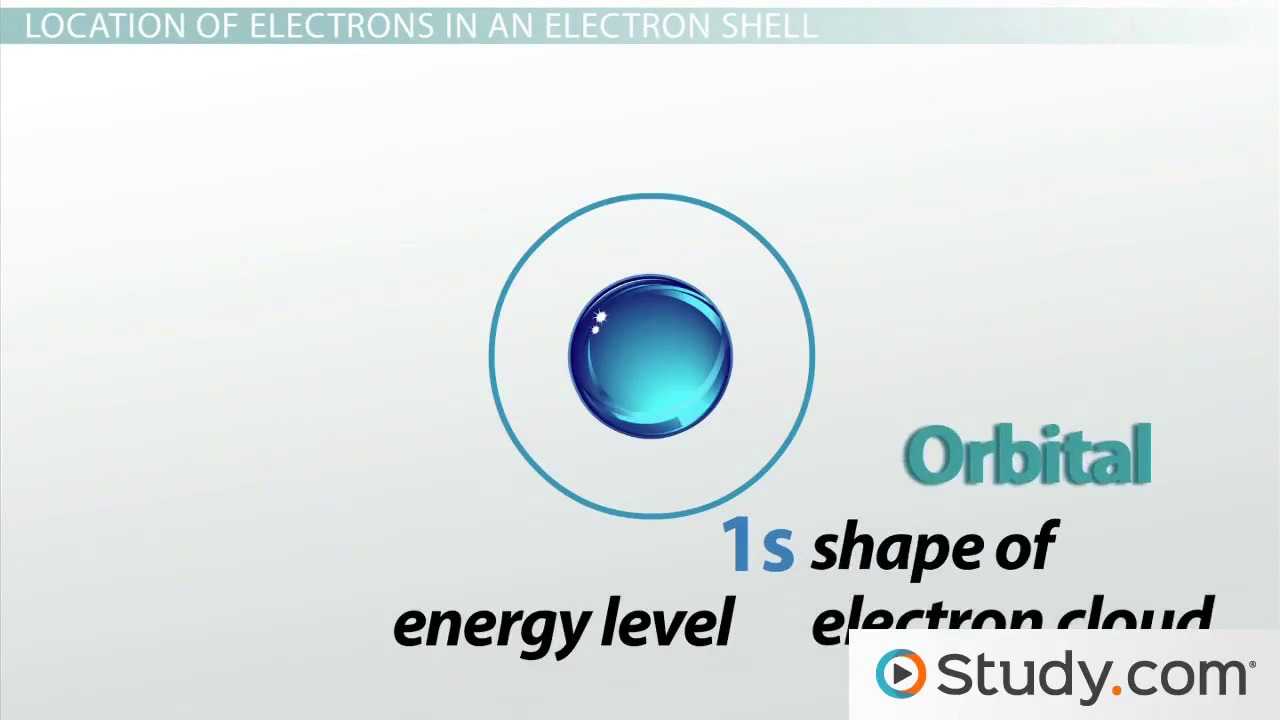 review of inorganic chemistry for biologists videos lessons 2 the electron shell