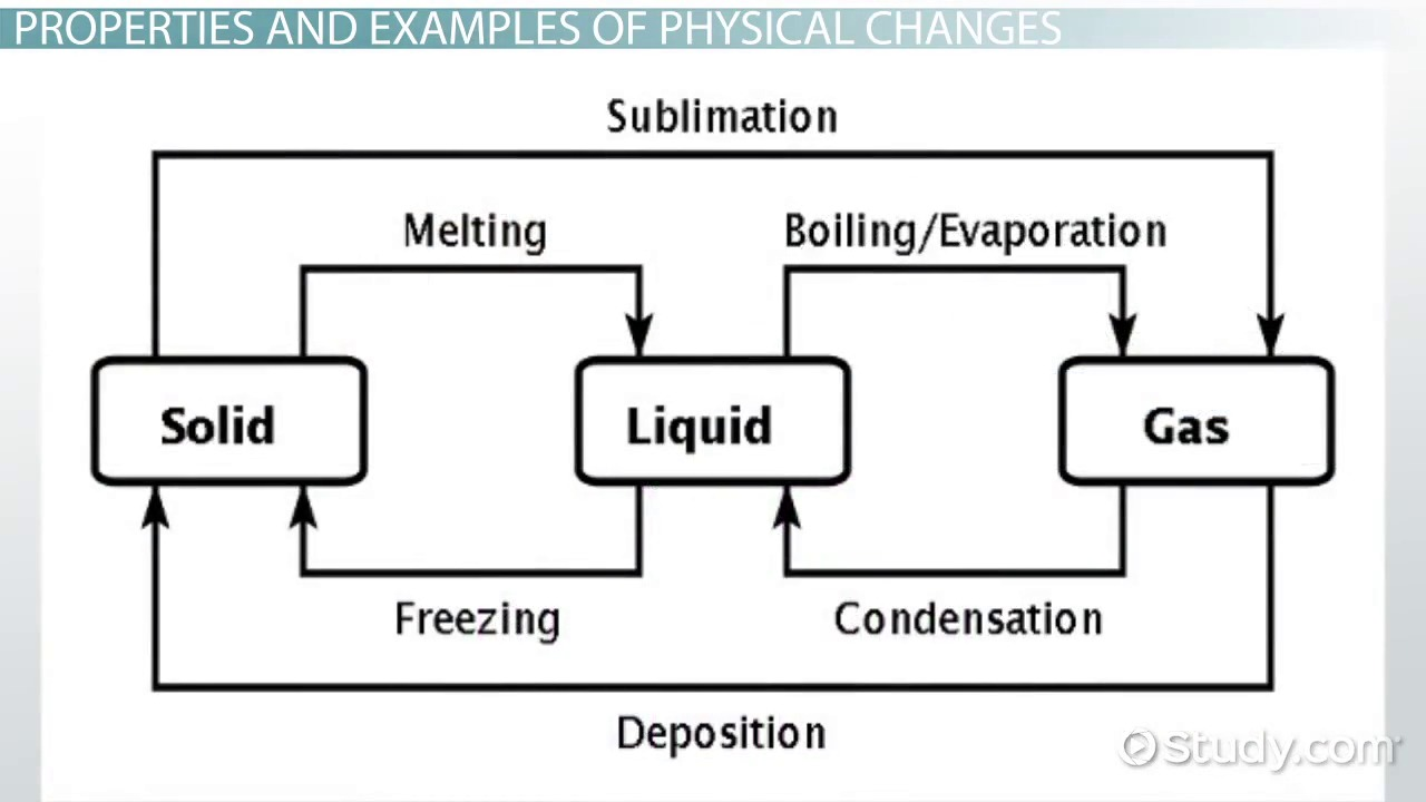 Physical change definition properties examples video physical change definition properties examples video lesson transcript study robcynllc Image collections
