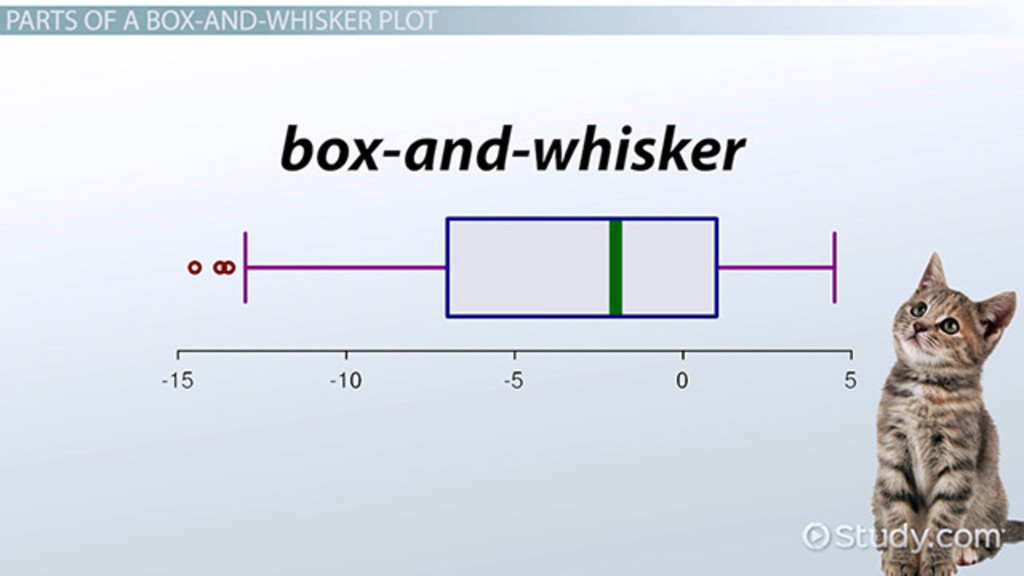 Box Plot Worksheet Katinabags – Box and Whisker Plot Worksheet Pdf