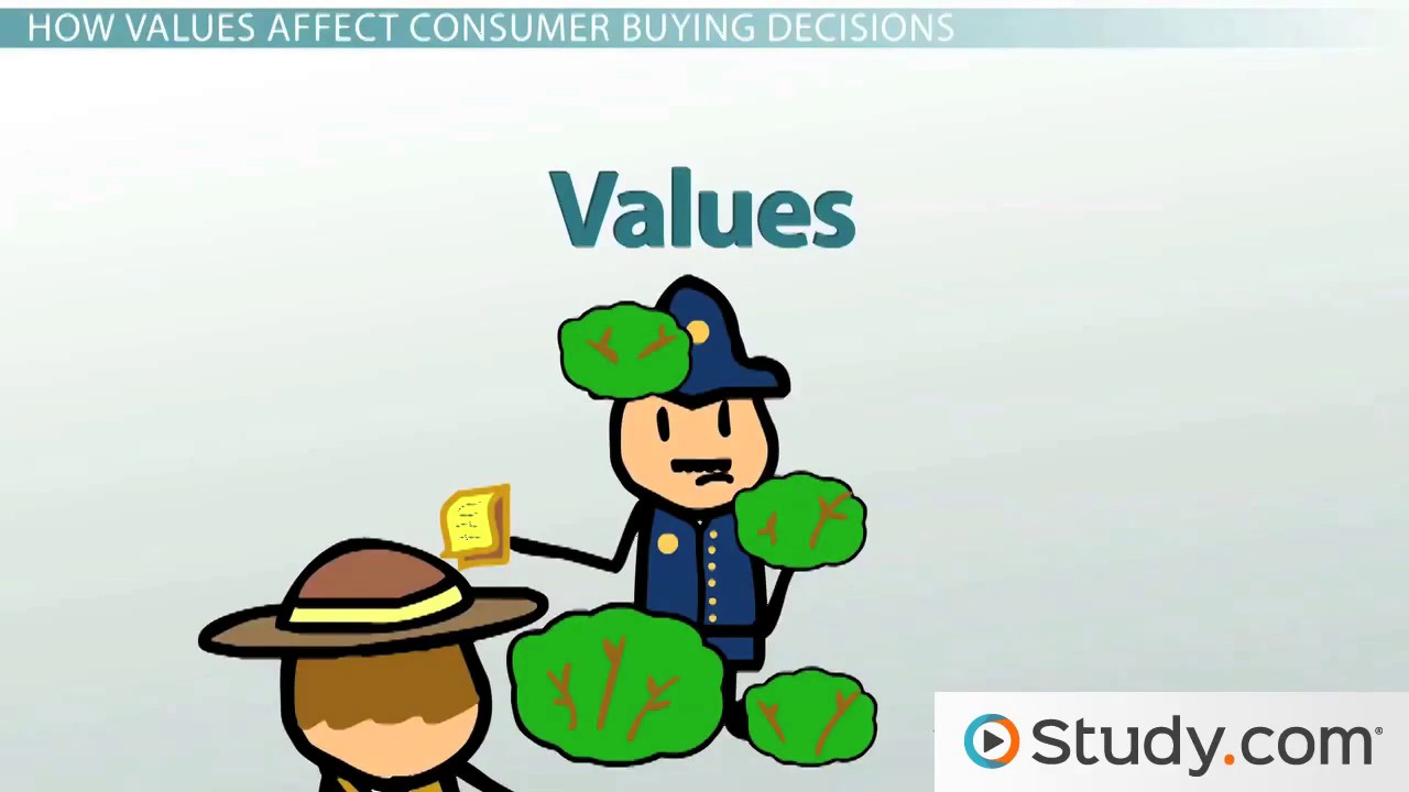 cultural values definition examples importance video attitudes values belief social factors in marketing