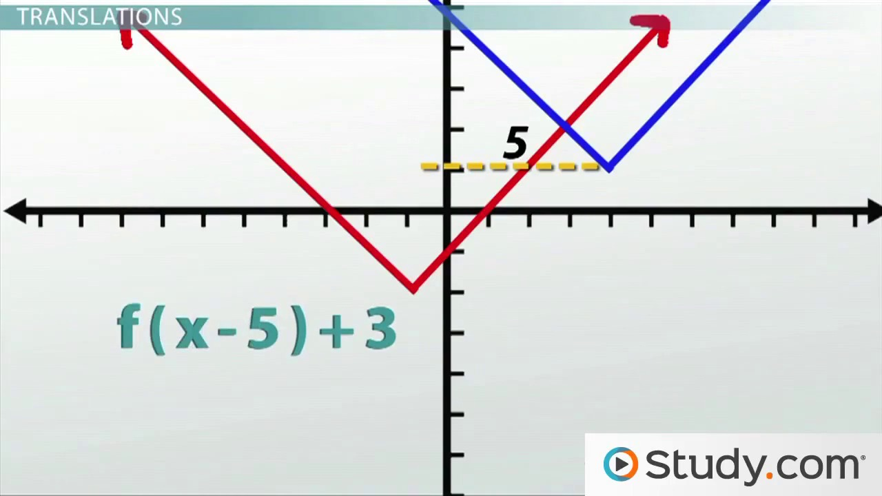How to graph reflections across axes the origin and line yx transformations how to shift graphs on a plane robcynllc Images