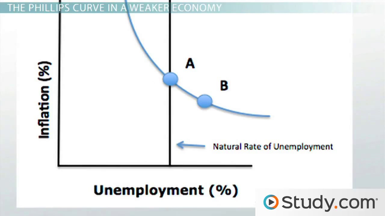 inflation and unemployment videos lessons com 3 the phillips curve in the short run economic behavior