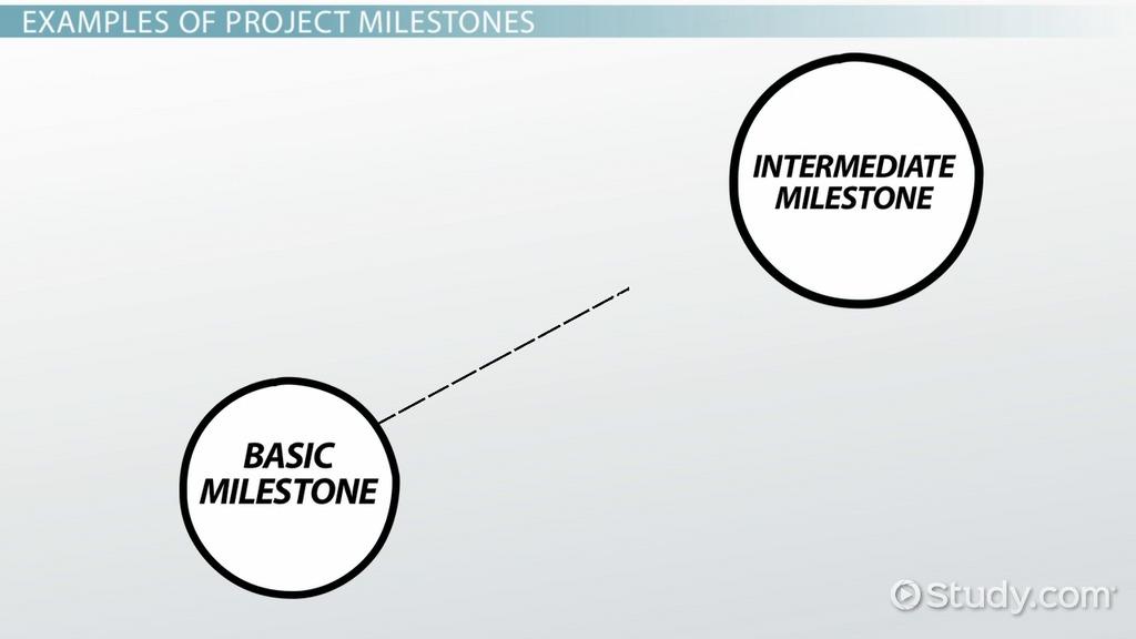 examples of project milestones