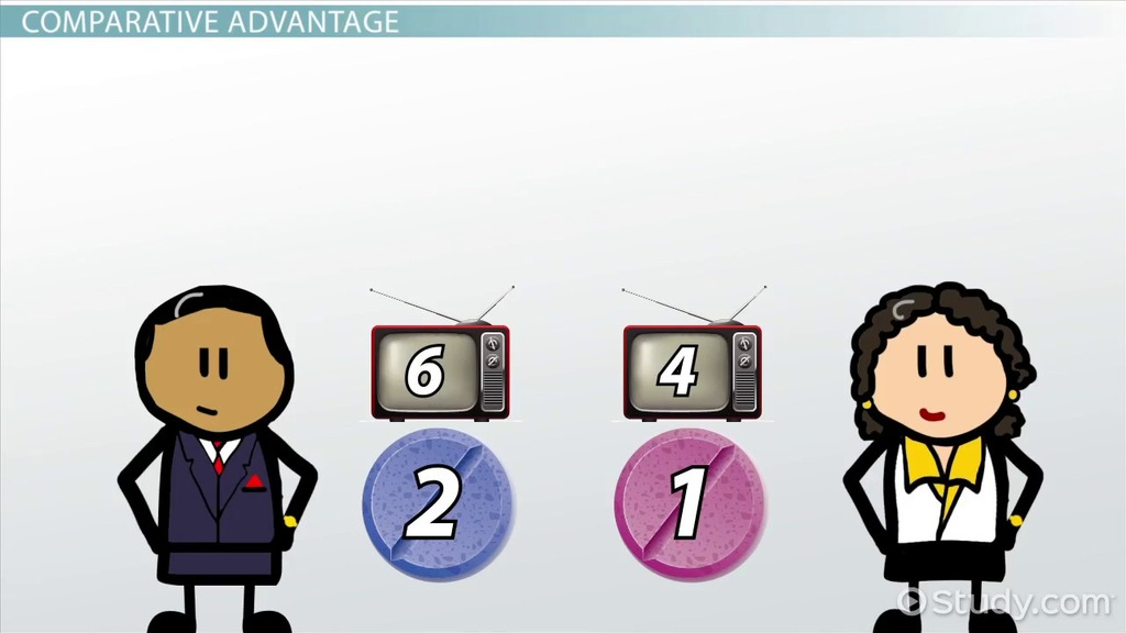 Comparative Advantage Specialization Exchange Video Lesson – Comparative Advantage Worksheet