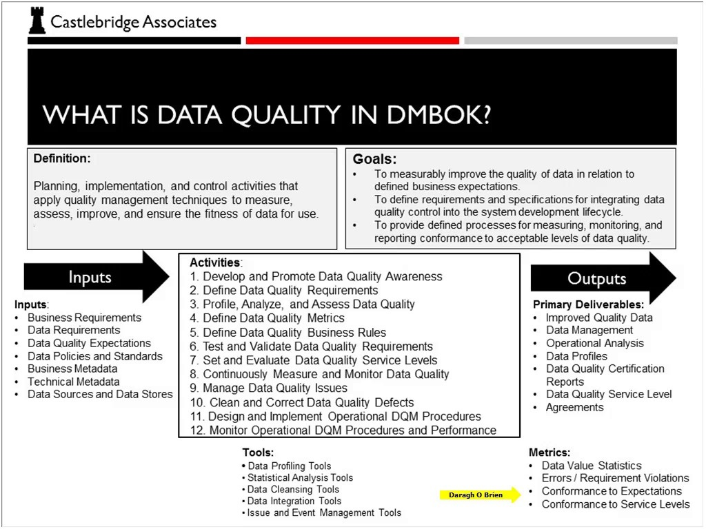 Dama Webinar Data Privacy In The Dmbok No Need To Reinvent The
