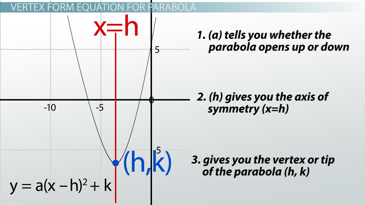 Equation of parabola in standard form calculator tessshebaylo equation of parabola calculator tessshlo falaconquin