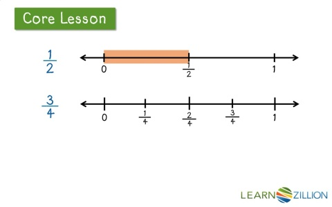 equivalent fractions using number lines Generate equivalent fractions ...