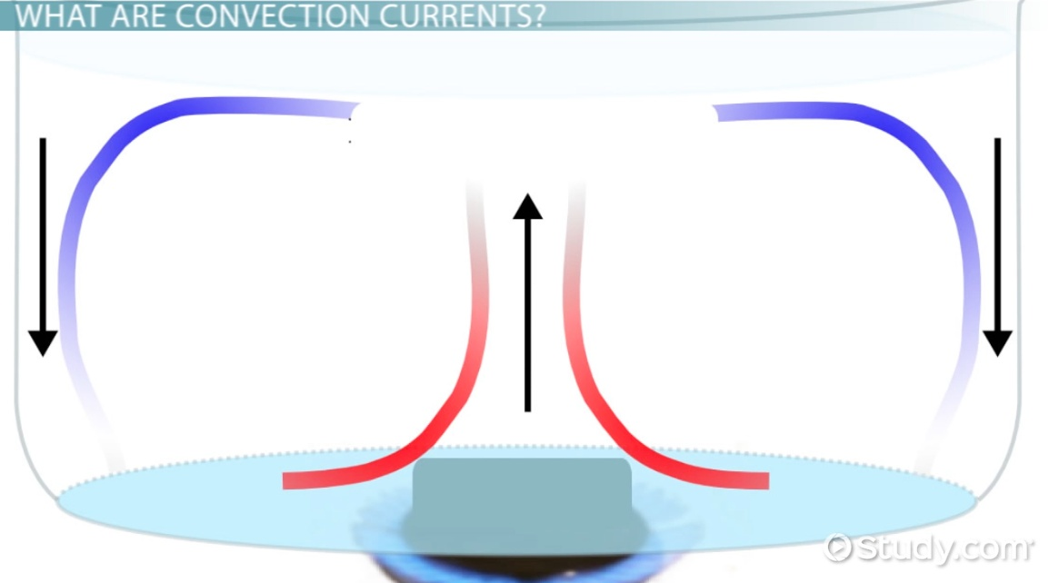 What are Convection Currents Definition Examples Video – Convection Currents Worksheet