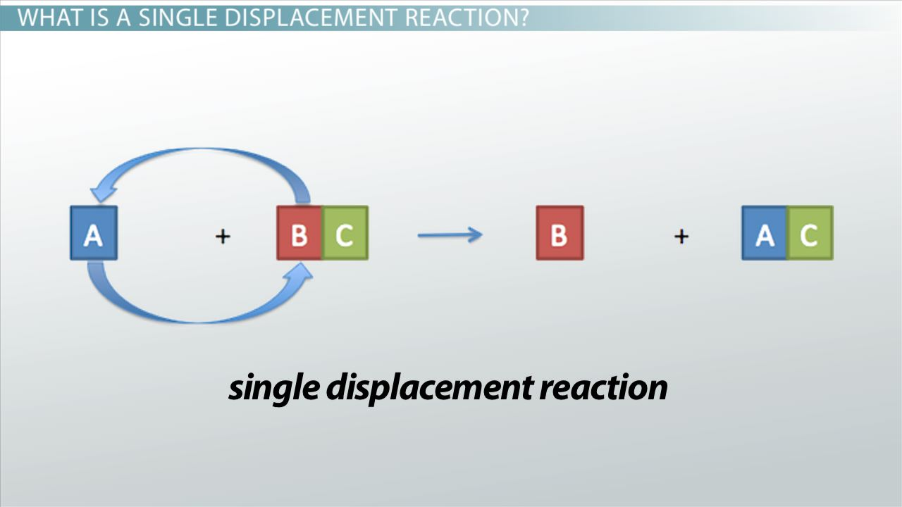 Single displacement reaction definition examples video single displacement reaction definition examples video lesson transcript study robcynllc Choice Image