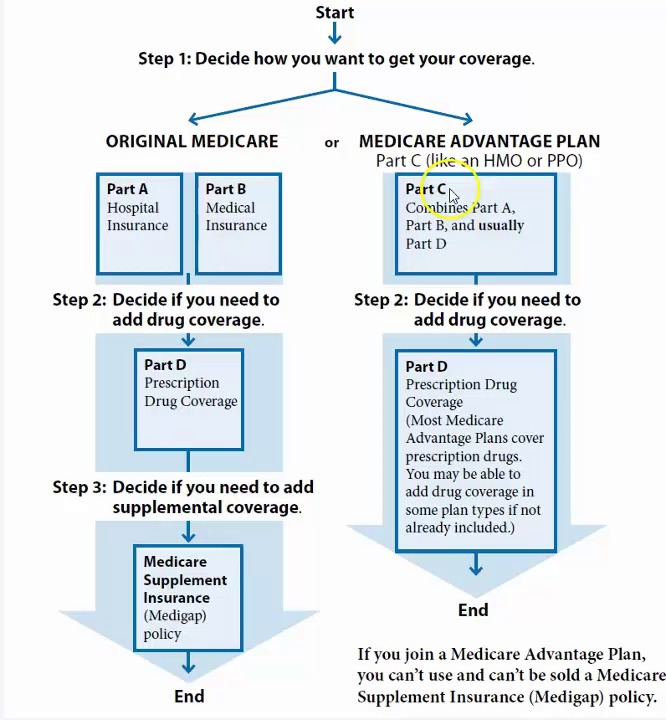 What are some Medicare plans?