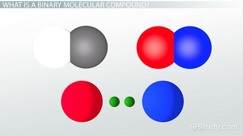 Naming & Writing Formulas for Binary Molecular Compounds - Video ...
